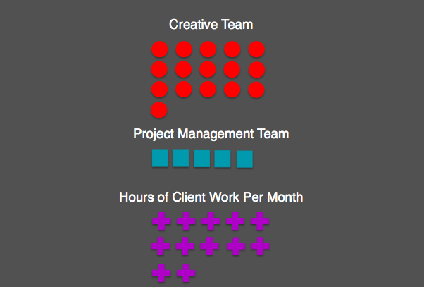 Agency Production Meeting Format 4