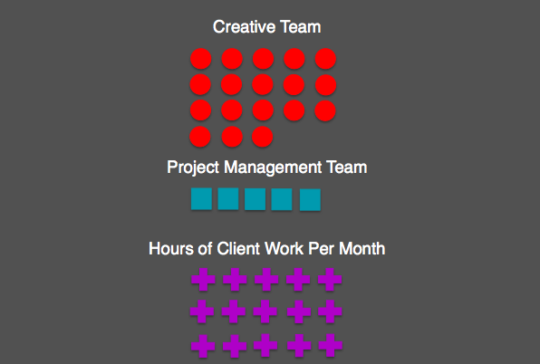 Agency Production Meeting Format 5